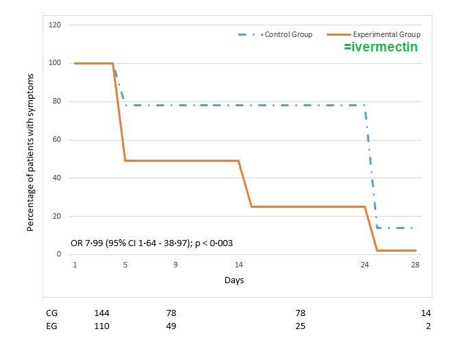 """""""L'essai contrôlé randomisé favorable à l'ivermectine mené en Argentine (n=254), réécrit pour sa soumission aux Annals of Clinical Microbiology & Antimicrobials.""""  """"Le traitement par l'IVM pourrait prévenir de manière significative l'évolution vers des formes graves"""""""