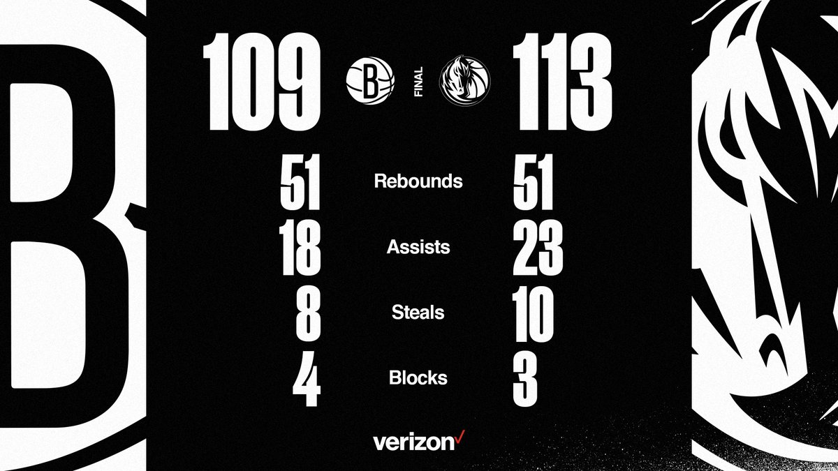 📊 Final Stats 📊  @KyrieIrving ▪️ 45p ▪️ 5r ▪️ 4a ▪️ 4stl @KDTrey5 ▪️ 20p ▪️ 9r @unclejeffgreen ▪️ 11p  @blakegriffin23 ▪️ 10p ▪️ 10r @BruceBrown11 ▪️ 10p ▪️ 6r https://t.co/5uFcuyZlKy