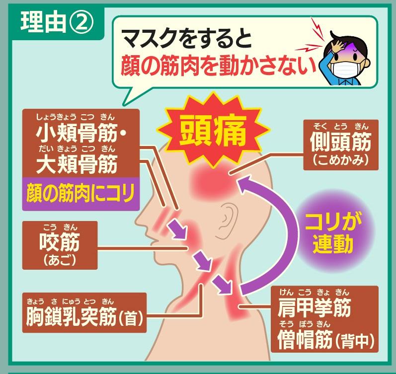 マスクによる緊張型頭痛