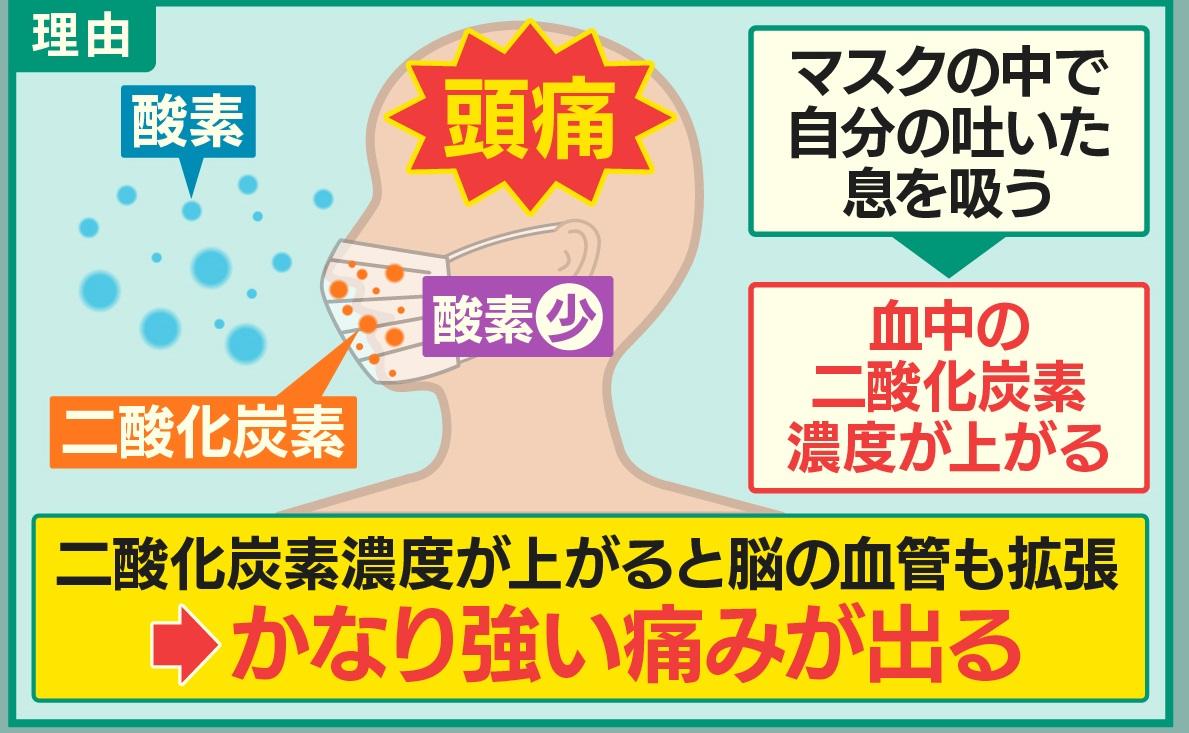 吐き気 マスク 酸欠 マスクで痛いのは耳や頭痛!吐き気までおこる原因と対策は簡単なコレ