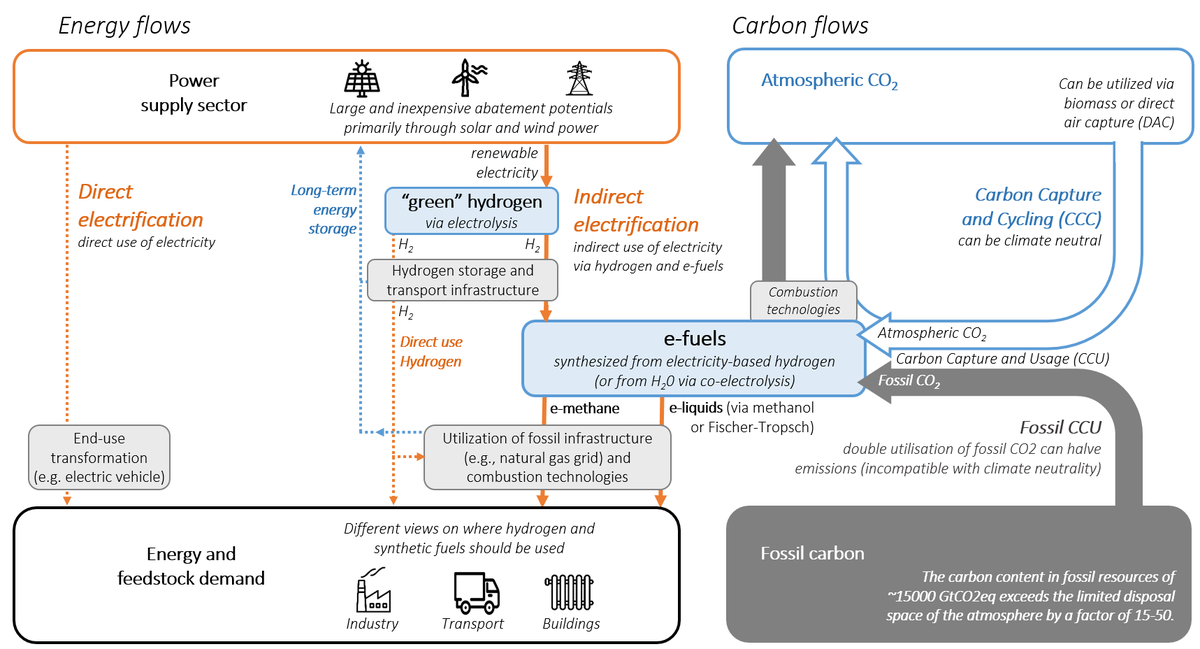 2/8 #efuels(right) replace fossils without the end-use transformation required by (direct)  #electrification(left)This promises to make combustion technologies and fossil infrastructure part of the climate solution;yet, shifting the burden to the supply side has limitations…