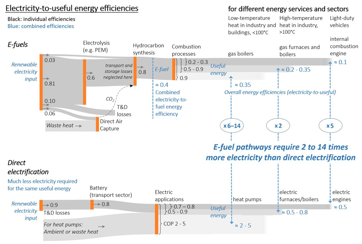 3/8 #Efuels require 2 – 14 times more (renewable) electricity than a direct  #electrification (e.g. electric cars are five times more efficient)Remember, (growing) renewable power capacity is far from fully meeting only today's electricity demand.(no regret:  #renewableexpansion)