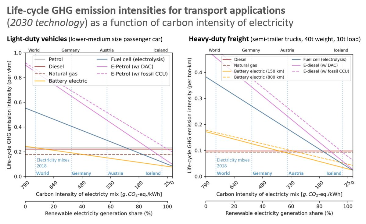 4/8Transport sector:  #Efuels can reduce CO2 based on ~100% renewable electricity and atmospheric CO2. With the current electricity mix, e-fuels strongly increase CO2 compared to fossils (while  #ElectricVehicles reduce emissions today).Remember, our CO2 budget is limited