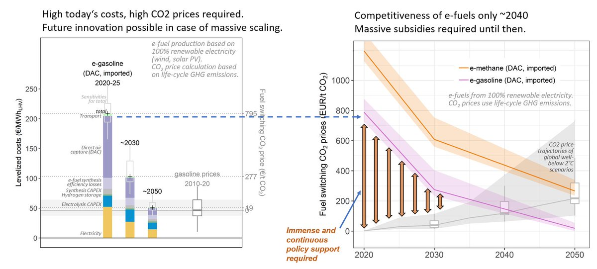 5/8 #Efuels will likely not be competitive in the next two decades. Required  #carbonprices are 800-1200 €/tCO2 today.Innovation and scaling can reduce costs significantly; yet, their deployment relies on massive and continuous policy support (e.g. subsidies).