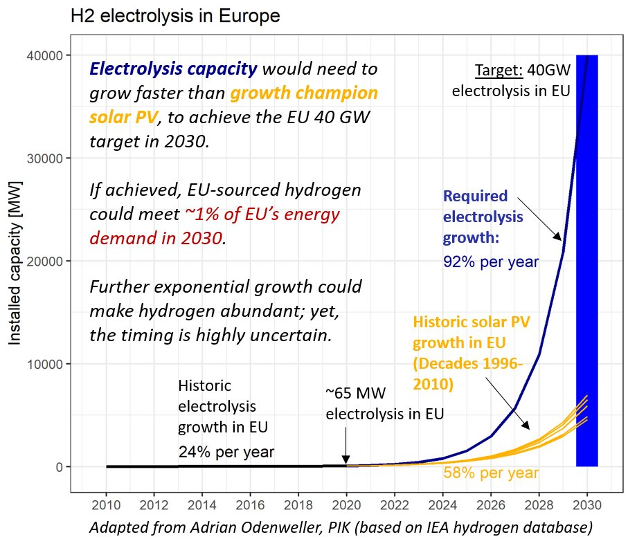 6/8 #Efuels may be available and competitive in the long run; yet, it is unlikely that they become cheap and abundant early enough – given limited time and  #CO2budget left.Broadly betting on e-fuels, thus neglecting end-use transformation, could lock in fossil fuel reliance.