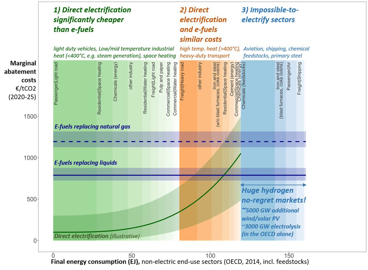 7/8Comparing CO2 abatement costs indicates three end-use categories. #Hydrogen is indispensable in category 3: impossible-to-electrify sectors and markets, which are huge! For OECD this would require ~5000 GW additional  #windpower/ #solarPV, ~3000 GW  #electrolysis.