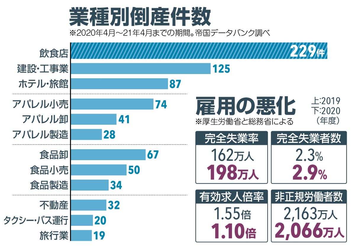 test ツイッターメディア - #東京新聞 #コロナウオッチ 今週は、関連倒産と感染者数の推移をデータでウオッチします。10万人を突破したコロナ解雇・雇い止めの内訳は? 8日の朝刊に掲載しています https://t.co/RxMQ2wr5zU