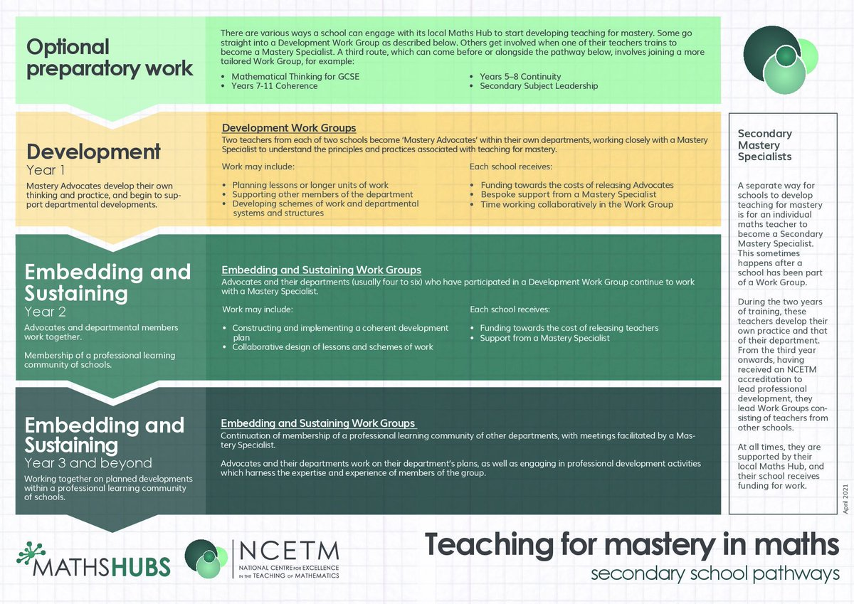 2021/22 Secondary Mastery Specialists Cohort 6 programme NNW Maths Hub are now seeking applications from secondary schools that wish to nominate 'lead teachers' to join a PD programme leading to the designation of Secondary Mastery Specialist. https://t.co/EJO4QC0PvK