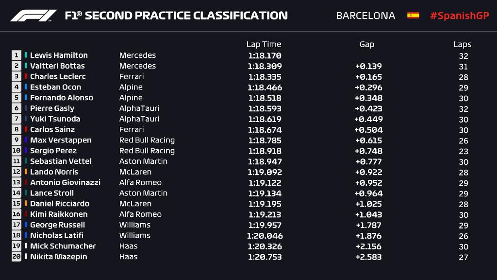 Entrenamientos libres 2 Gran Premio de Fórmula 1 España 2021 / Resultados