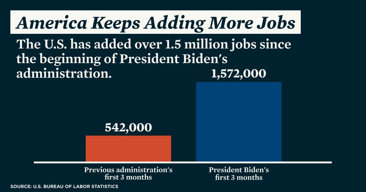 Since the beginning of our administration, the economy has added more than 1.5 million jobs.   We've still got work to do, but America is moving in the right direction. https://t.co/B0bNPXNSKe