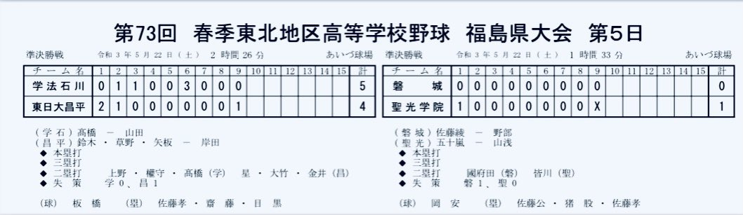 福島 県 高校 野球 ツイッター