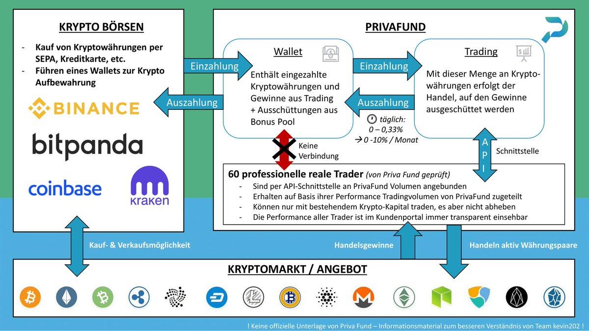 tageshandel binäre optionen investment fud für kryptowährung