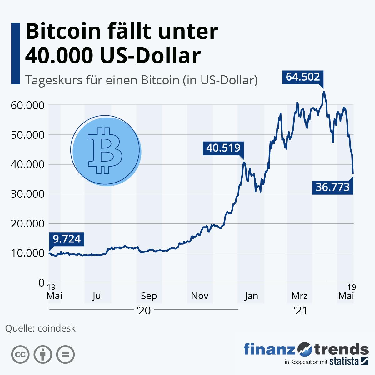 bitcoin ist eine spirituelle investition forex broker für bitcoin