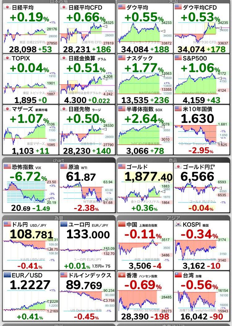 テスラ 株価 リアルタイム