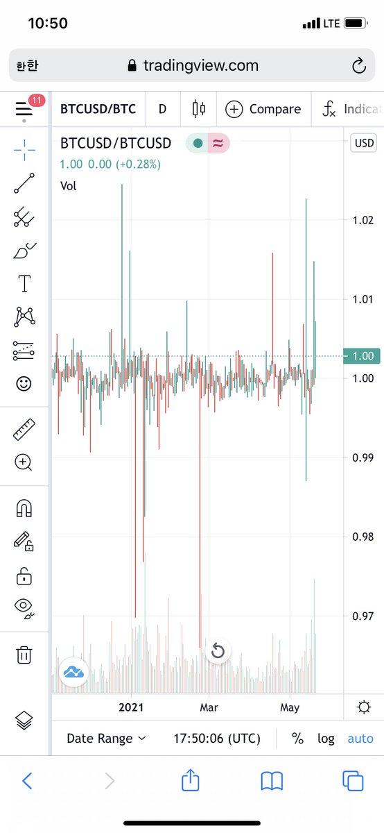 3Comas Review: Stăpânește ghidul Crypto Trading Bot