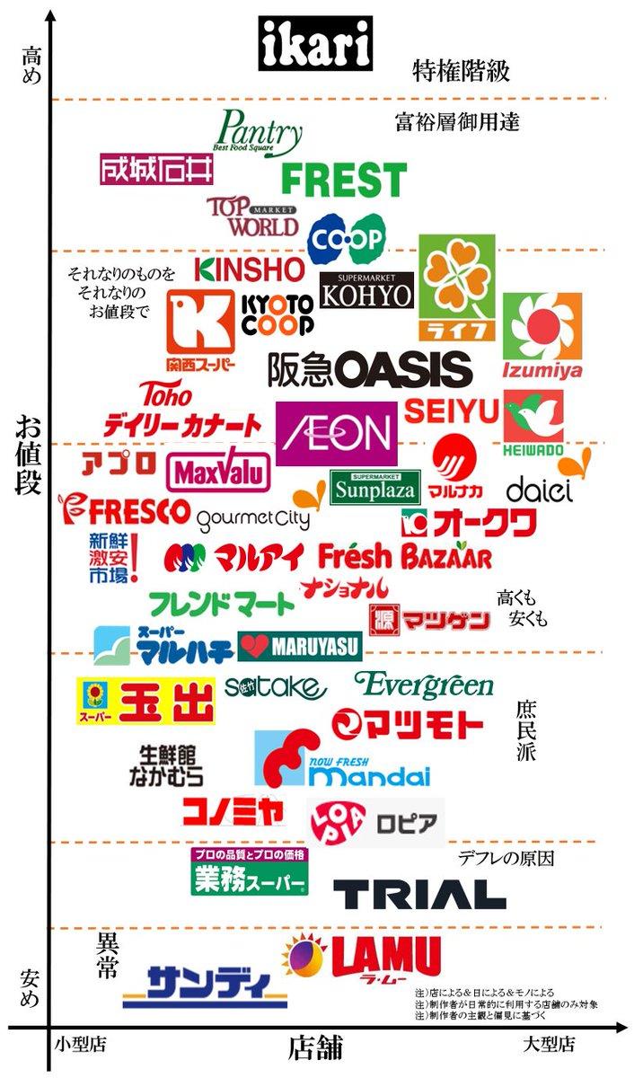 【関西人集合】関西スーパーの序列が決定する