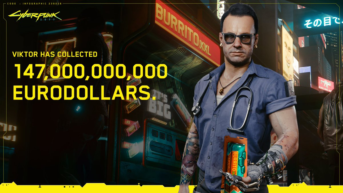 Since Cyberpunk 2077's launch, Viktor has earned 147 billion eurodollars thanks to the generosity of players who decided to settle V's debt. With that many eddies, Viktor could afford 12,250,000,000 Burrito XXLs (that's a lot). 🌯🌯🌯 #CyberpunkInNumbers https://t.co/d17DfbMa0l