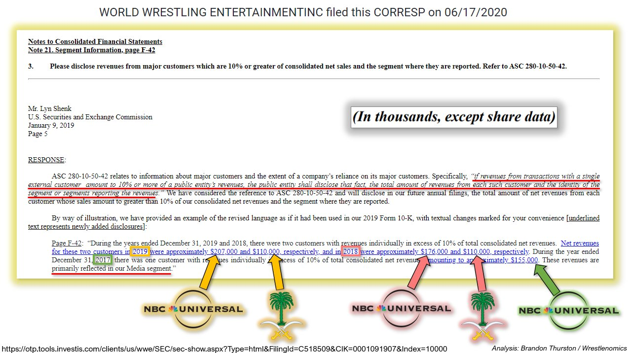 WWE's correspondence with the Securities and Exchanges Commission, disclosed last year, quantified revenue contributions from WWE's biggest customers for recent years.