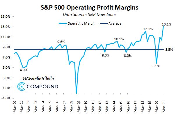 Profits?