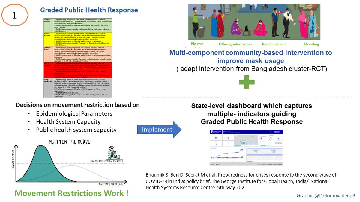Snapshots of the policy brief for quick & clear understanding of recommendations to manage #COVIDSecondWaveInIndia. Supported by large evidence base & usage of live open data, read this great resource dev. by @GeorgeInstIN & @NHSRC_India 👉https://t.co/0zgwRtpopW #CovidIndia https://t.co/qasLAUdYh4