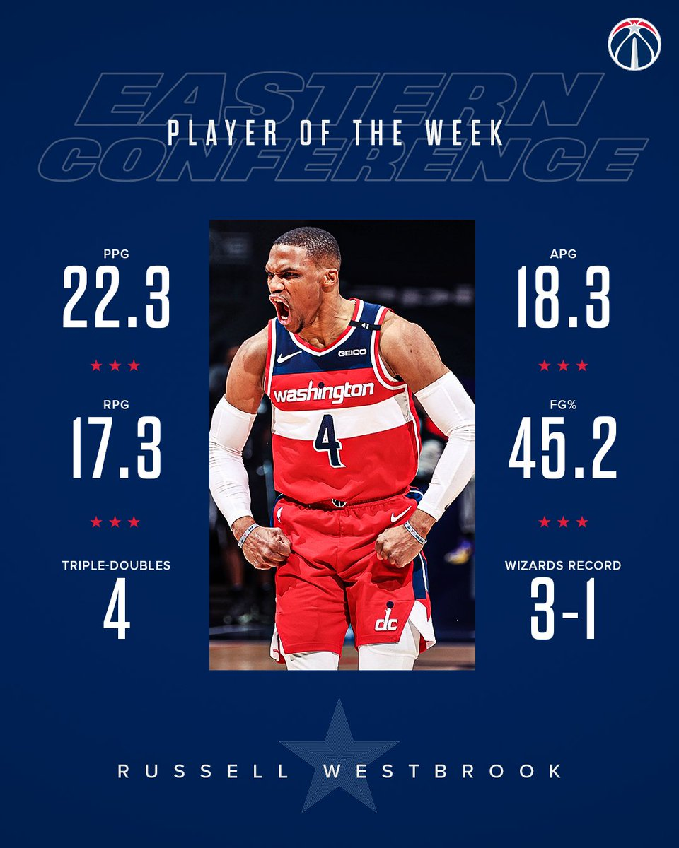 @WashWizards's photo on Player of the Week