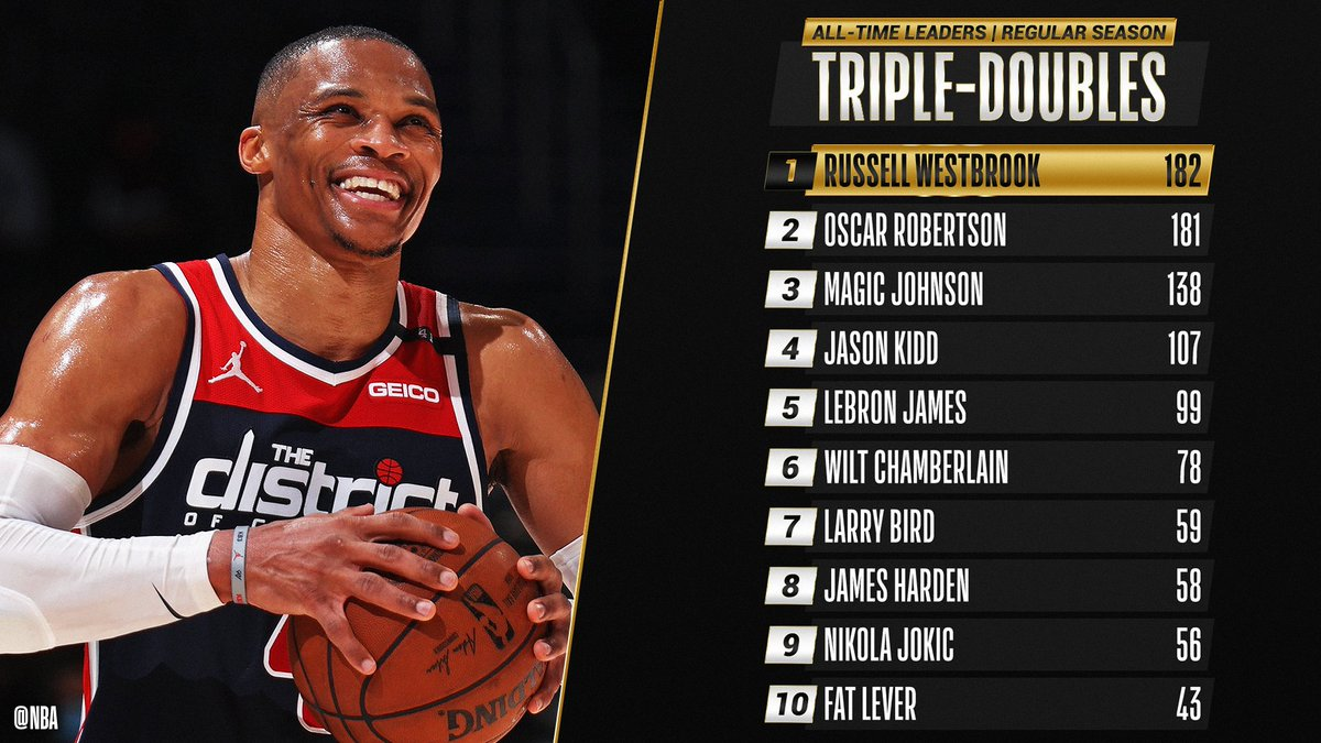 Congrats to @russwest44 of the @WashWizards for setting the ALL-TIME RECORD for TRIPLE-DOUBLES! https://t.co/pTuaUaEr1i