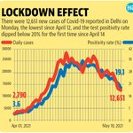 Image for the Tweet beginning: Delhi's positivity dips below crucial