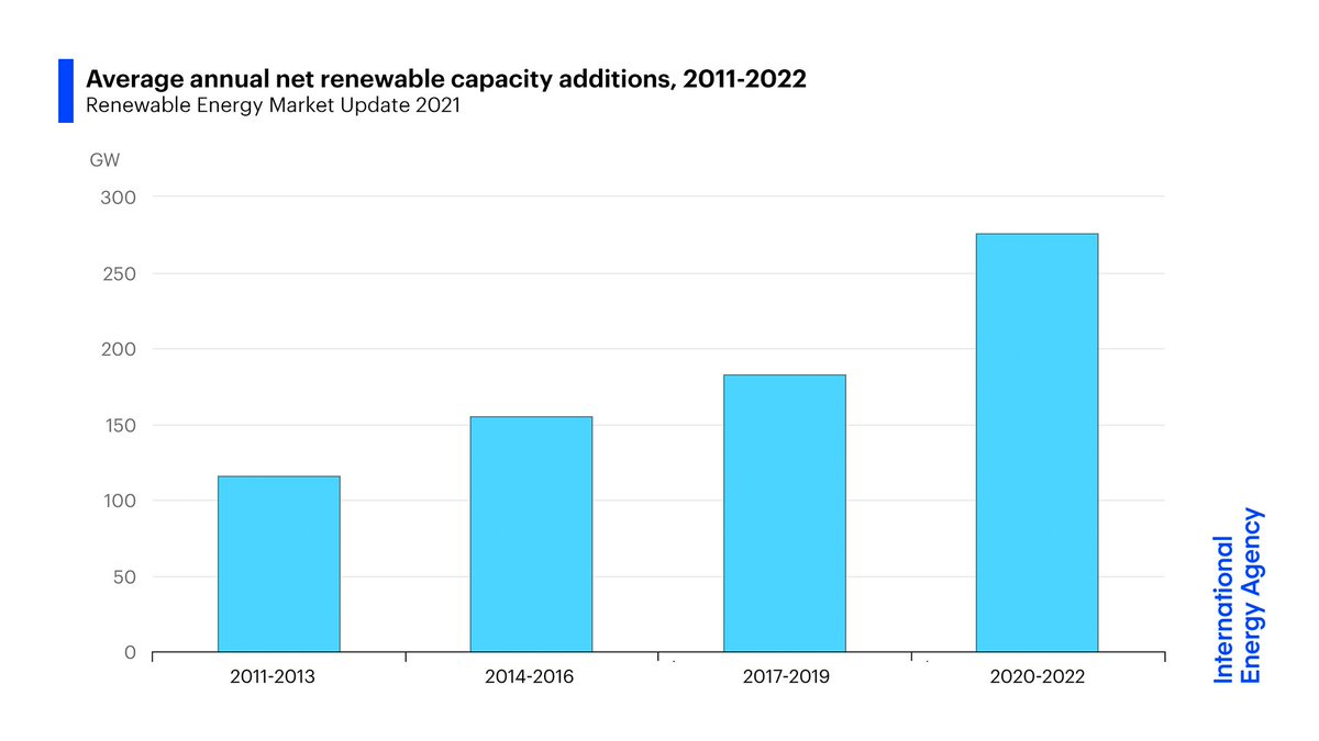 Renewables are stronger than ever as they power through the pandemic, driven by huge additions of solar & wind. @IEA's new market update shows that last year's increase in renewable capacity accounted for 90% of the entire global power sector's expansion:  https://iea.li/3bhCLgo