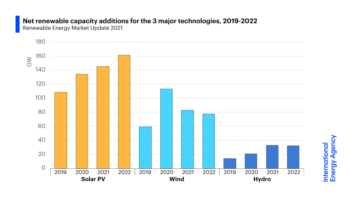 """The amount of renewable power capacity added in 2020 rose by 45% to 280 GW, the largest jump in over 20 years.That level is set to become the """"new normal"""", with about 270 GW of capacity forecast to be added in 2021 and almost 280 GW in 2022.Read more:  https://iea.li/3y0CCHS"""