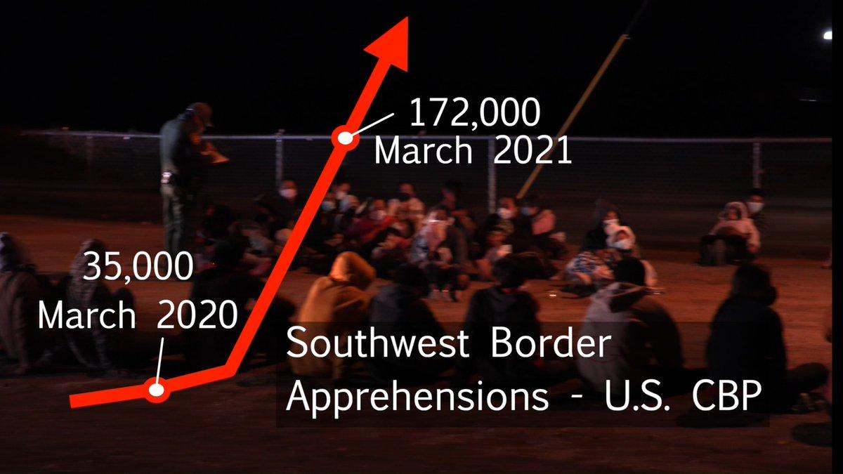 Image for the Tweet beginning: President Biden's reckless immigration policies