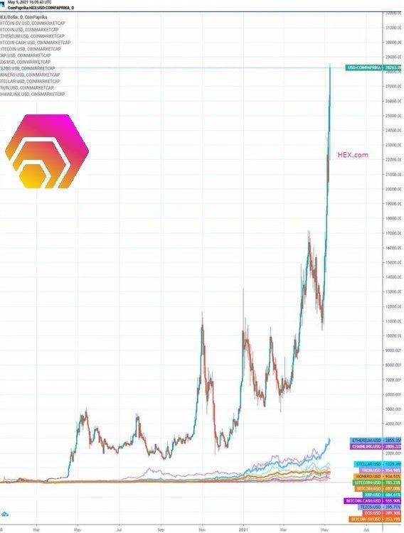 coinmarketcap bitcoinhex