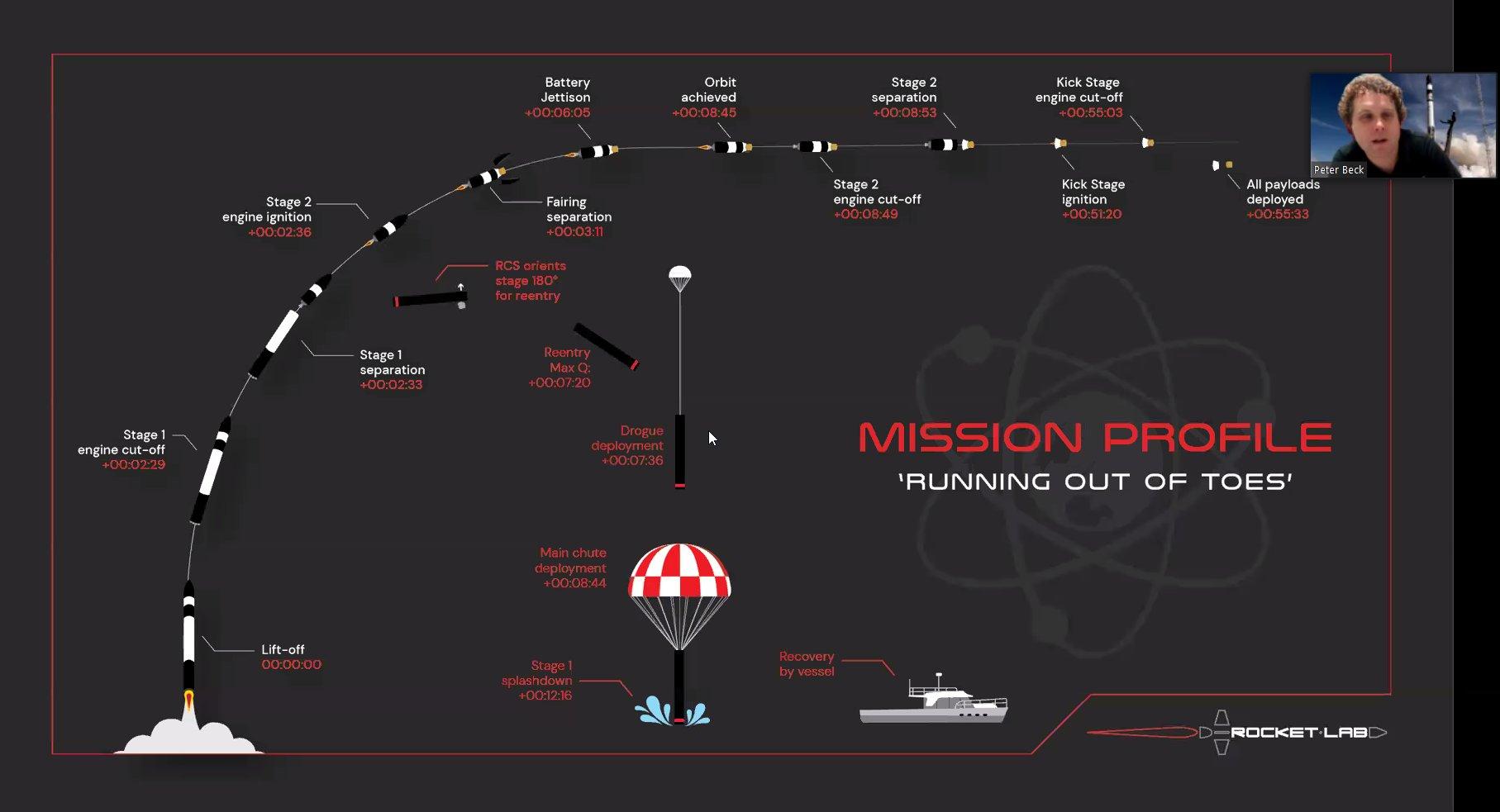 perfil de mision cohete electron