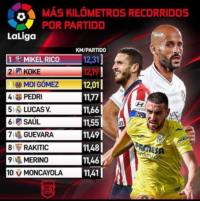 La estadística sobre Mikel Rico que no sorprendió a nadie que le vea jugar un partido.🏃12'3....