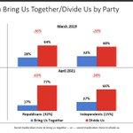 Image for the Tweet beginning: 1/2 Majorities of Democrats, Independents,