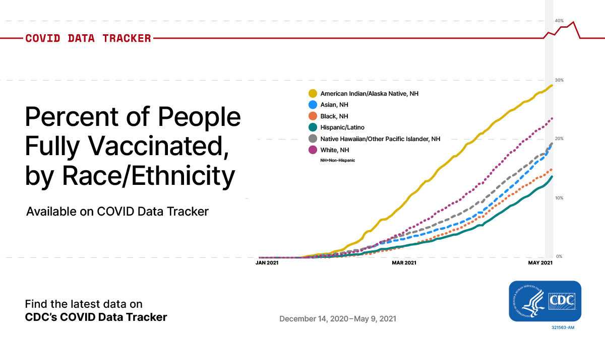 CDC's COVID Data Tracker now displays vaccination progress in the U.S. by race and ethnicity. See the percentage of people in each racial/ethnic group who have received at least one dose of a #COVID19 vaccine and how many are fully vaccinated. More: https://t.co/4eb60wtvcX. https://t.co/CnFwdMxBlm