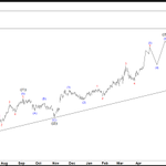 Berkshire Hathaway Inc. Is Developing An Impulse From March 2020 Lows. Read the Article: https://t.co/BRQu8cLwr4 #elliottwave #ondaselliott #brk #berkshirehathaway