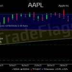 TD BUY $AAPL at 126.13, Supp 126.13 Resis 134.72 R7  HiLo 73% T1Y 158 buy 2.0 PE 28.3 DIV 0.69% #Apple Inc. #stocks #trading #finance #market https://t.co/Fea234LP4K