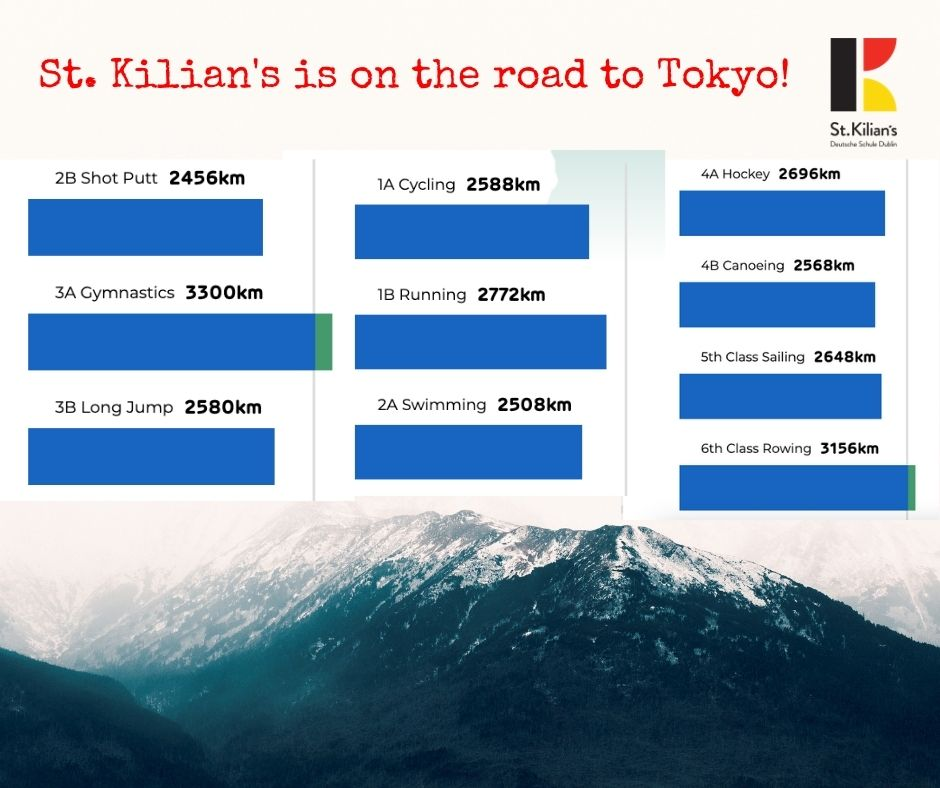 test Twitter Media - St. Kilian's is on the Road to Tokyo! During the month of May our primary school pupils are taking part in a challenge to make their way to Tokyo by being active every day. Here is the leaderboard as of today – 3A and 6th Class have already made it as far as Greece! https://t.co/9i2oWdc65Z
