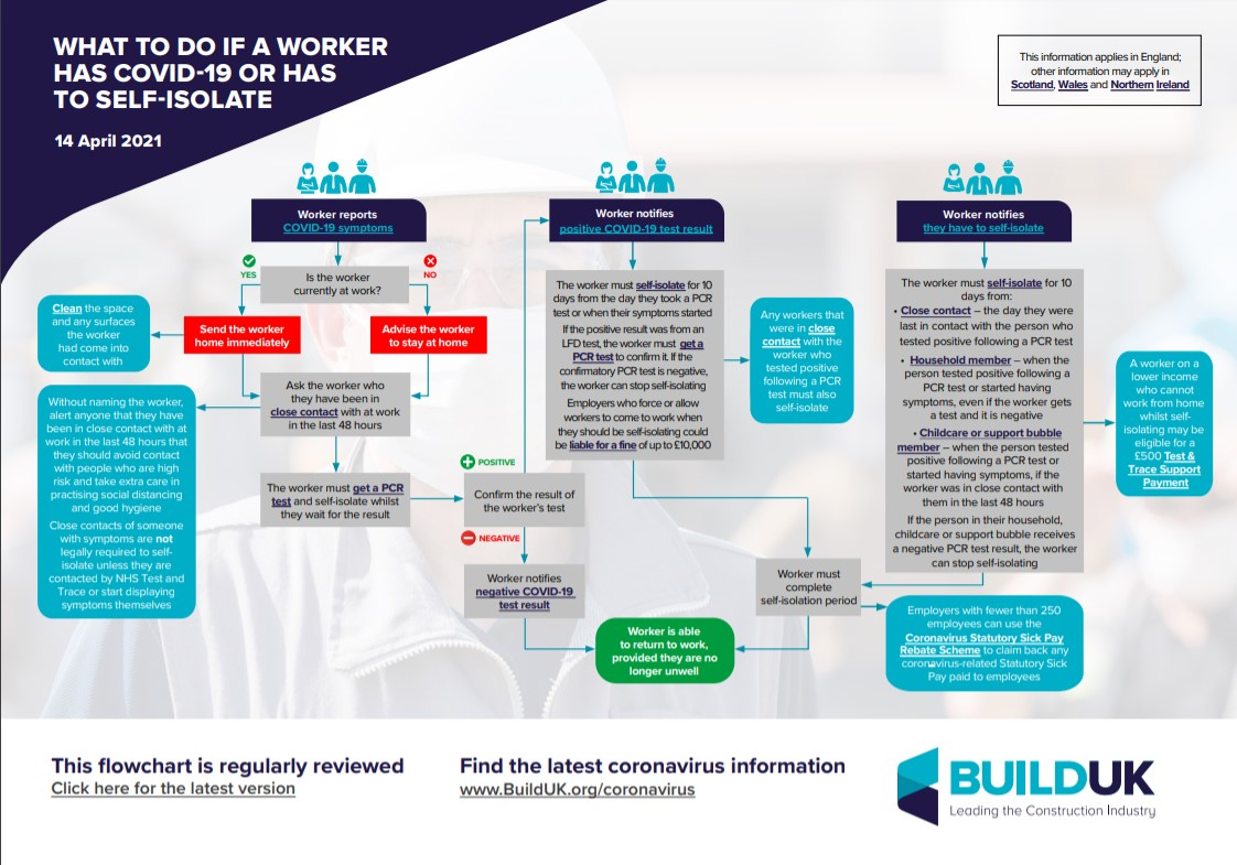 Helpful advice from @BuildUK for anyone managing construction staff & HSE 👇
