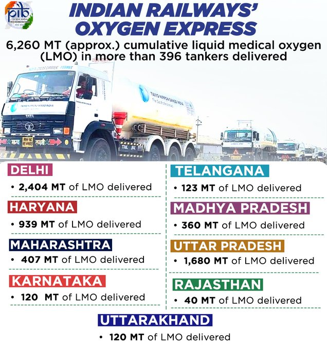 #COVID19 | 100 #OxygenExpress trains complete their journey delivering nearly 6260 MT of Liquid Medical Oxygen (LMO) in more than 396 tankers to various states.  Nearly 800 MT of LMO was delivered on 11th May 2021. (PIB)