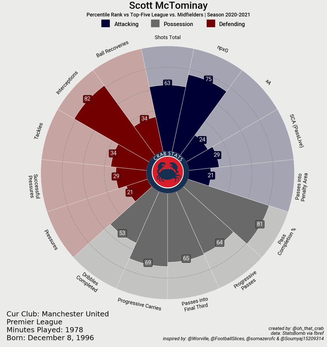 Scott McTominay - 2020-2021 vs. Midfielders slice https://t.co/GKwlx3blsf