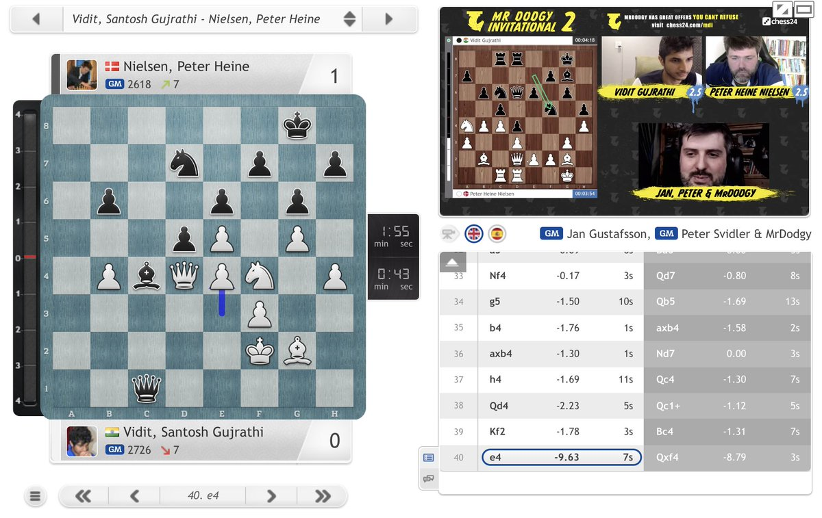 test Twitter Media - 40.e4?? Qxf4 and Peter Heine Nielsen hit back to make it 2.5:2.5 against Vidit! https://t.co/NWt9yYgmDo  #MDI2 https://t.co/X3VZcFU2BP
