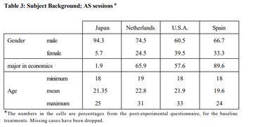 大勢の方はこの記事を読んで「大阪大学の研究グループが『日本経済の低迷は日本人の意地悪さが原因だ』という主張をした」という印象を抱かれると思いますが、 元ネタと思...
