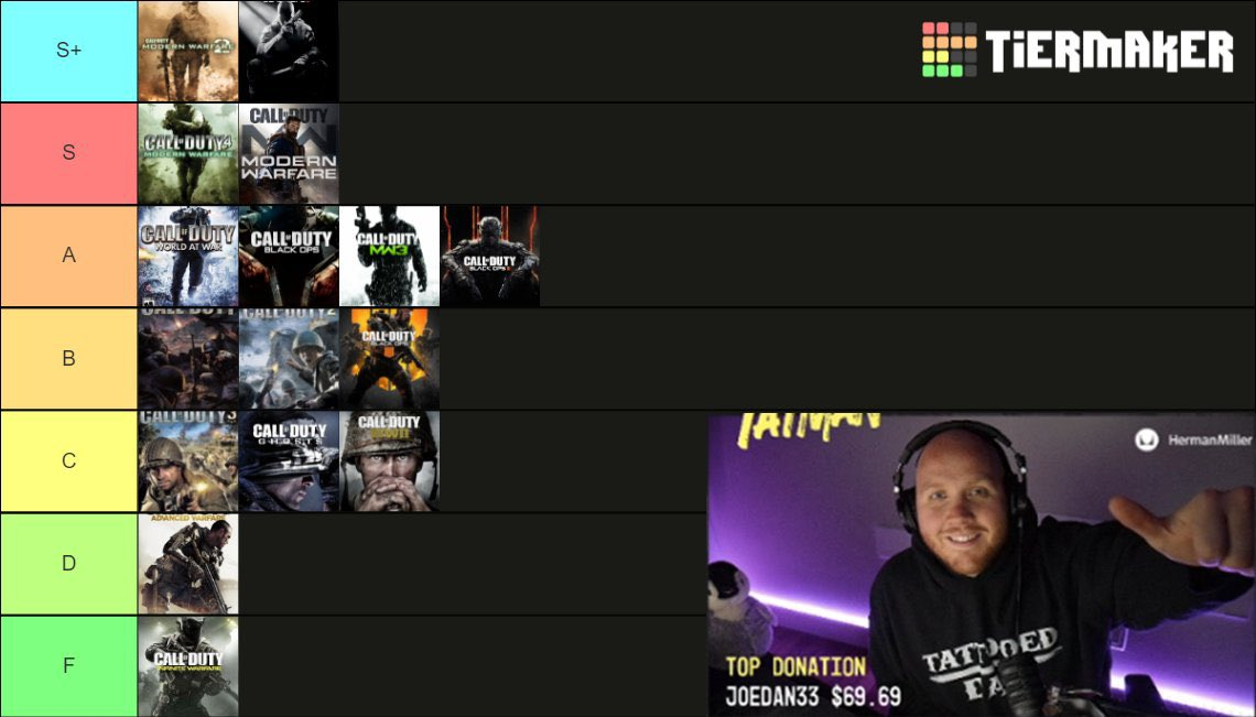 the perfect CoD game tier list https://t.co/VTMNAR17bv