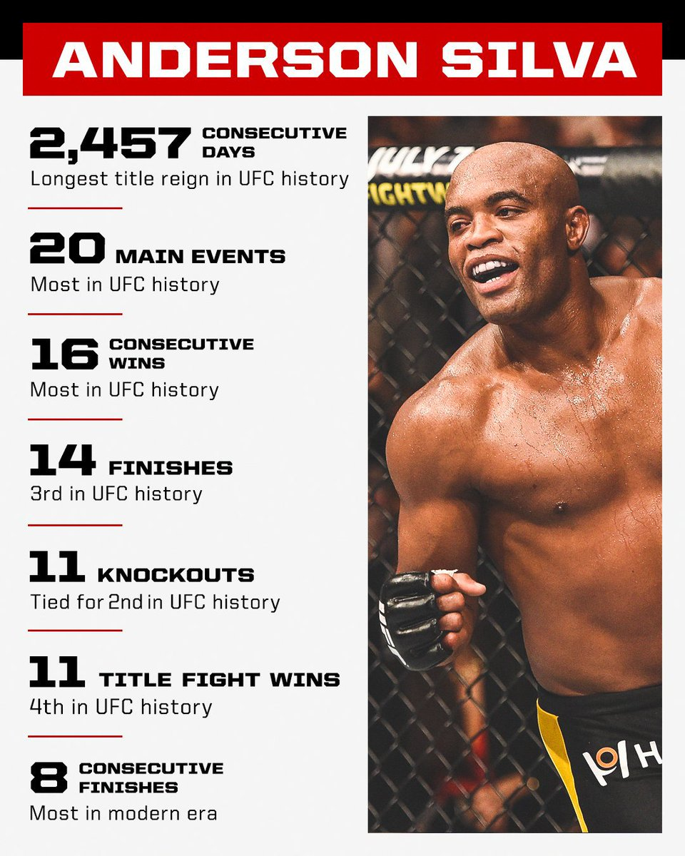 With Anderson Silva's legendary MMA career likely over, these are just some of The Spider's UFC accomplishments 🕷 https://t.co/rfdMxkLBz0