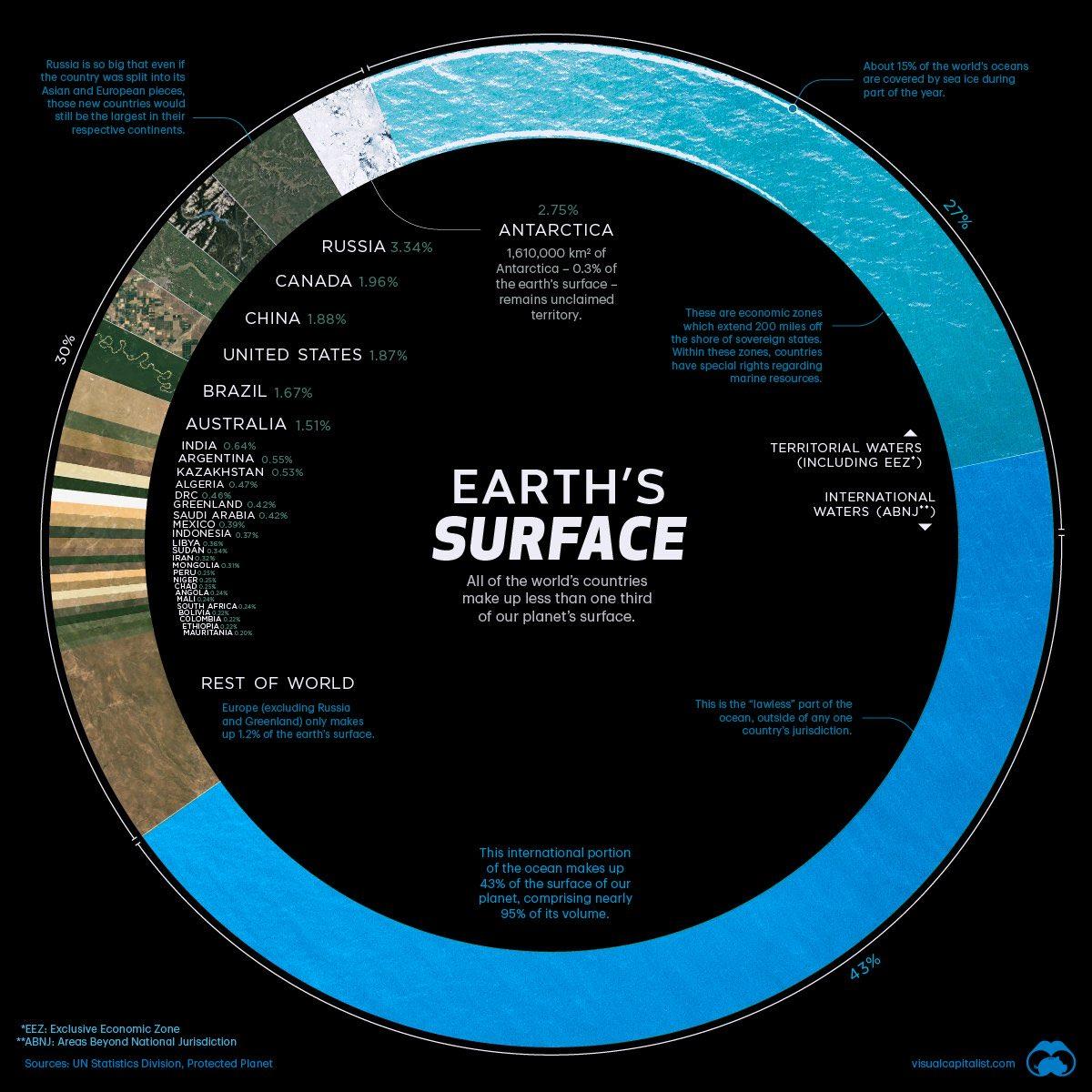 EARTH'S SURFACE  #EarthDay  #earth  #science https://t.co/clUpu53eLa
