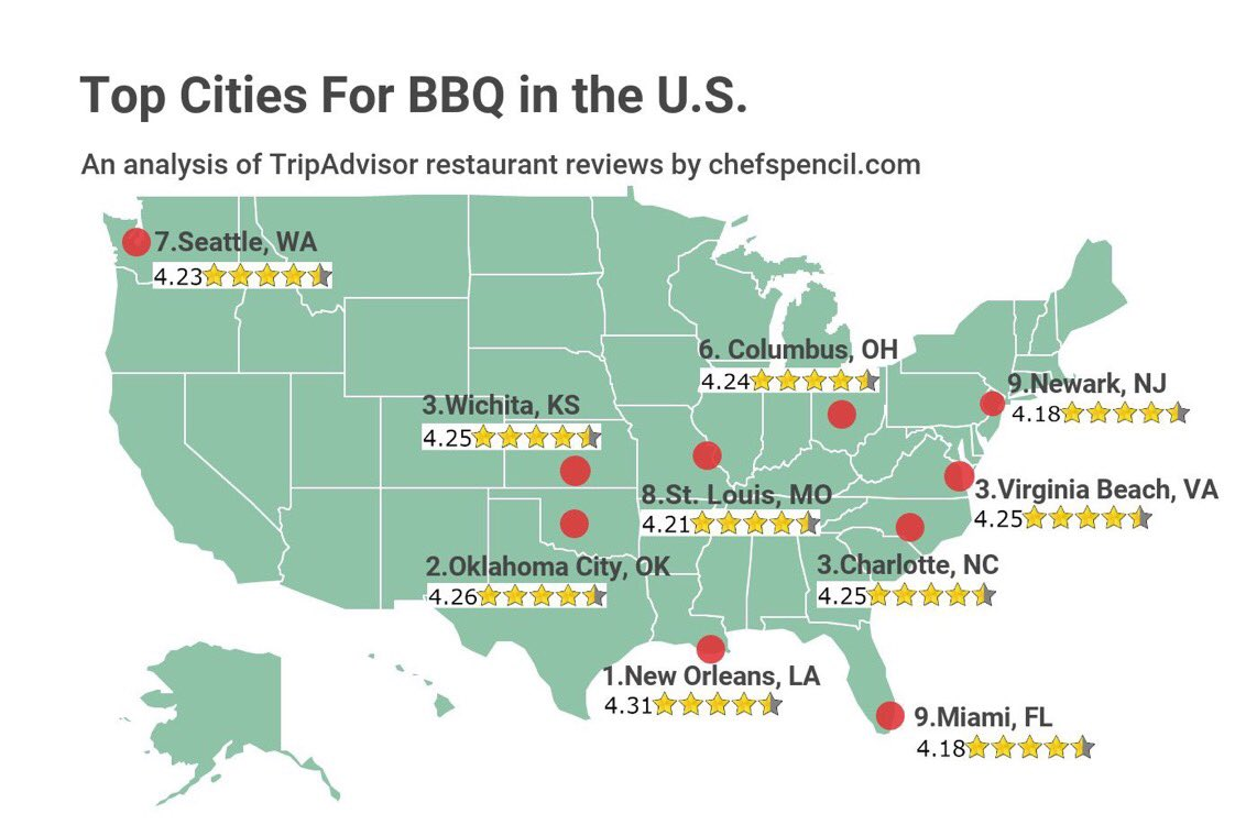 Hmmm, it looks like @TripAdvisor may have used the wrong map. Here's the right one: https://t.co/4sXeM9c2p6 #LetsTexasBBQ #NationalBBQMonth