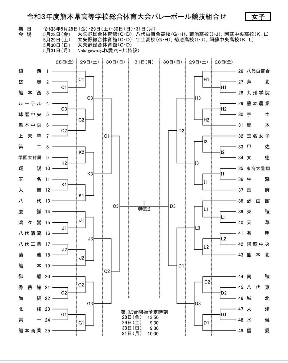 総体 2020 高校 熊本 熊本 高校