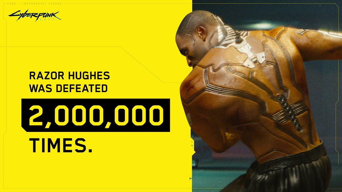 Razor Hughes has been defeated in the ring 2 million times so far, making him the boxer with the worst record in Night City history. #CyberpunkInNumbers https://t.co/68s3WNWfON