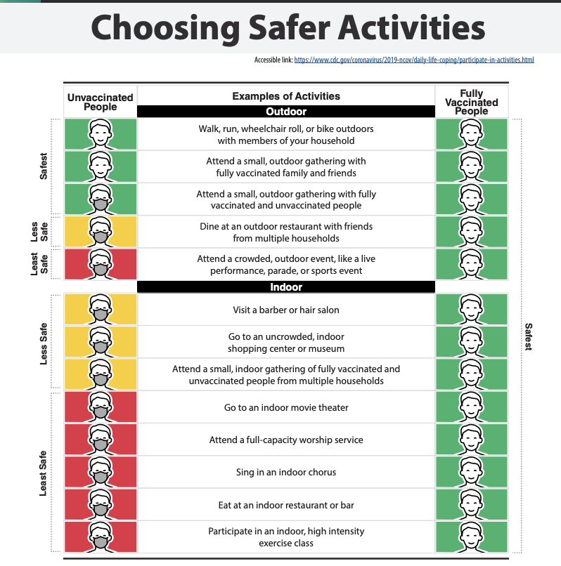 """New mask guidance from the CDC. These exceptions: """"All travelers are required to wear a mask on all planes, buses, trains, and other forms of public transportation"""" and in health care settings, correctional facilities and homeless shelters. https://t.co/XtGsRDSUUe https://t.co/uh24ILYPON"""
